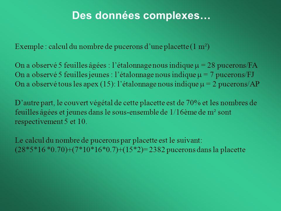 Des données complexes… Exemple : calcul du nombre de pucerons dune placette (1 m²) On a observé 5 feuilles âgées : létalonnage nous indique = 28 pucer