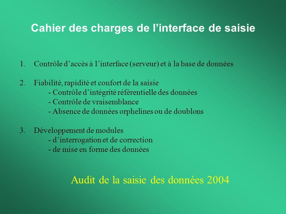 Cahier des charges de linterface de saisie 1.Contrôle daccès à linterface (serveur) et à la base de données 2.Fiabilité, rapidité et confort de la sai