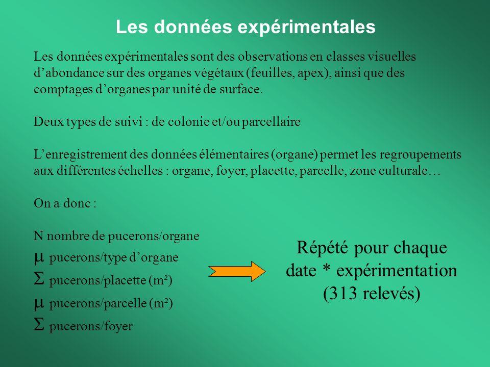 Les données expérimentales Les données expérimentales sont des observations en classes visuelles dabondance sur des organes végétaux (feuilles, apex),