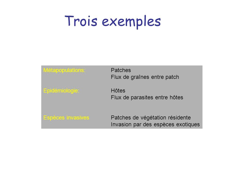 Trois exemples Métapopulations:Patches Flux de graînes entre patch Epidémiologie:Hôtes Flux de parasites entre hôtes Espèces invasives Patches de végé
