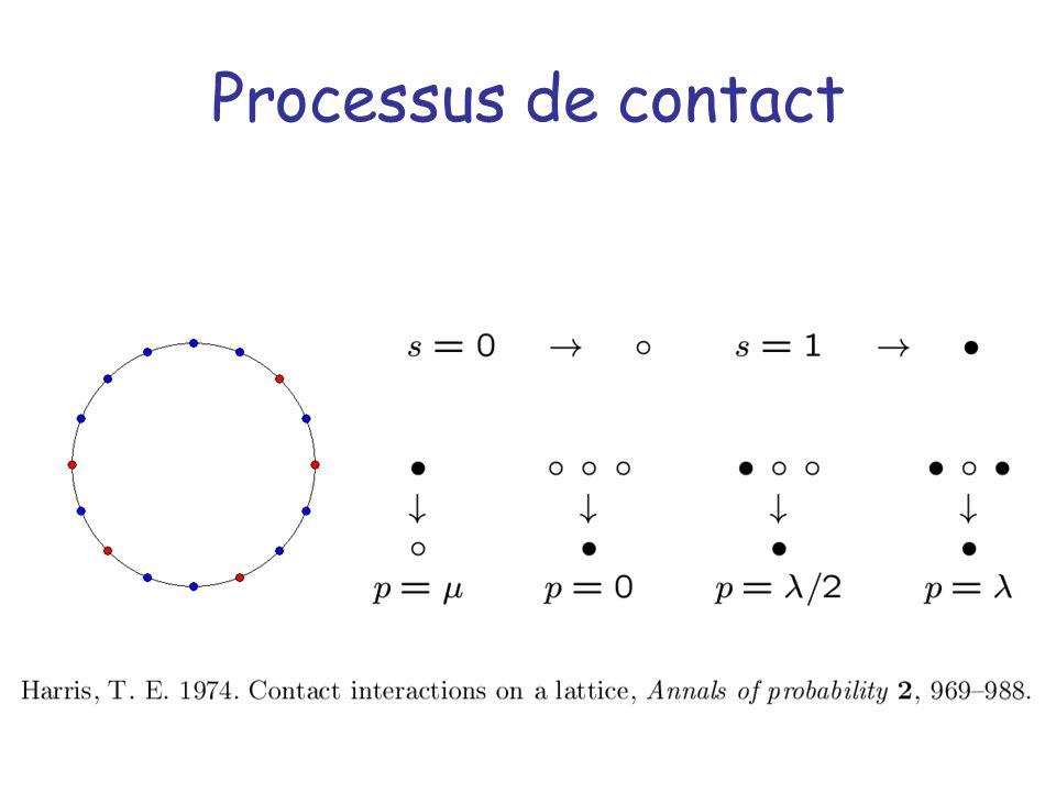 Processus de contact