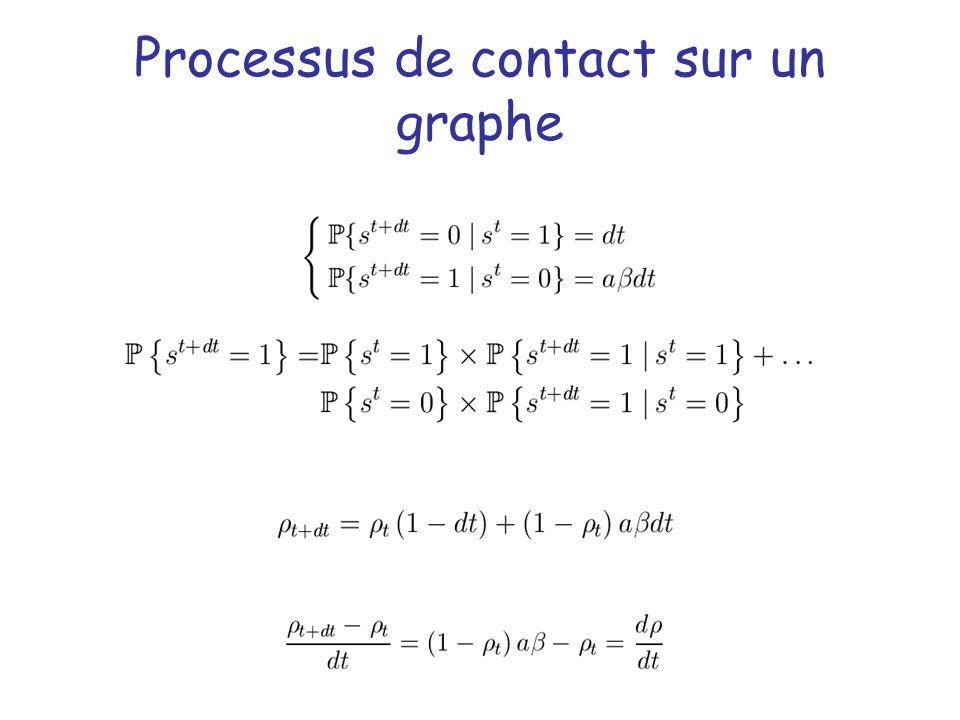 Processus de contact sur un graphe