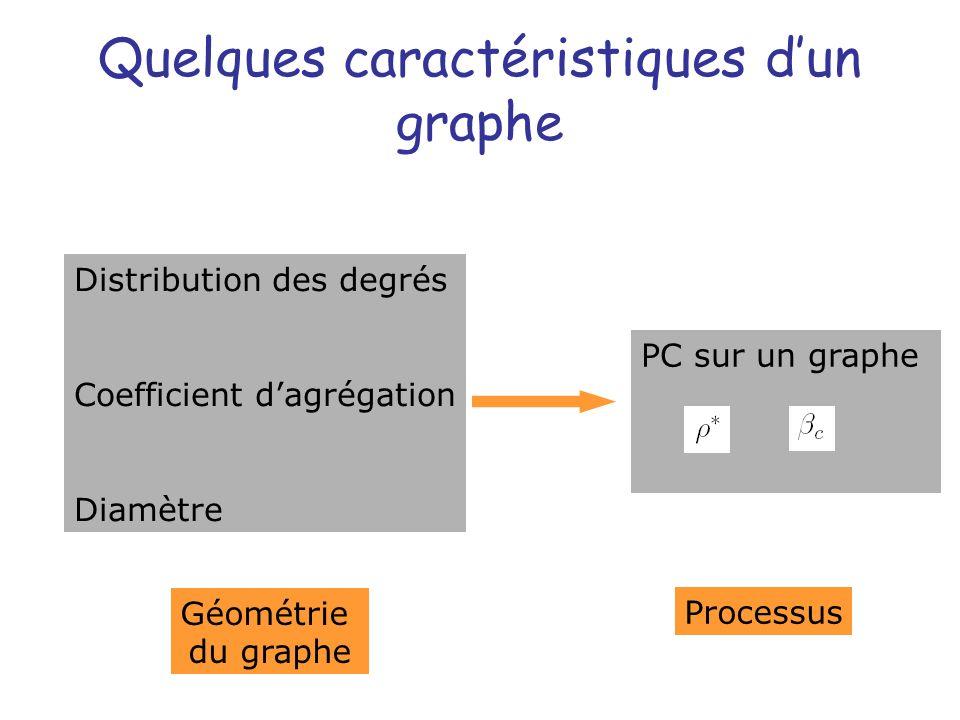 PC sur un graphe Distribution des degrés Coefficient dagrégation Diamètre Quelques caractéristiques dun graphe Géométrie du graphe Processus