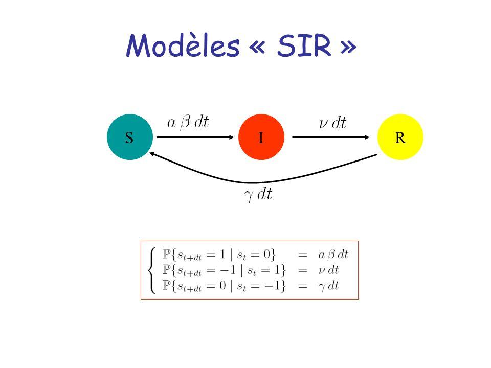 S Modèles « SIR » IR