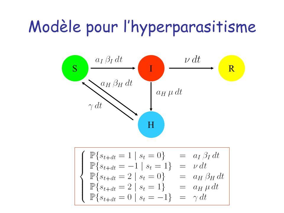 Modèle pour lhyperparasitisme SIR H