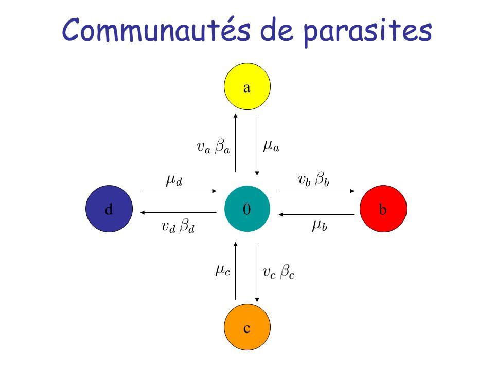 Communautés de parasites 0 a c db