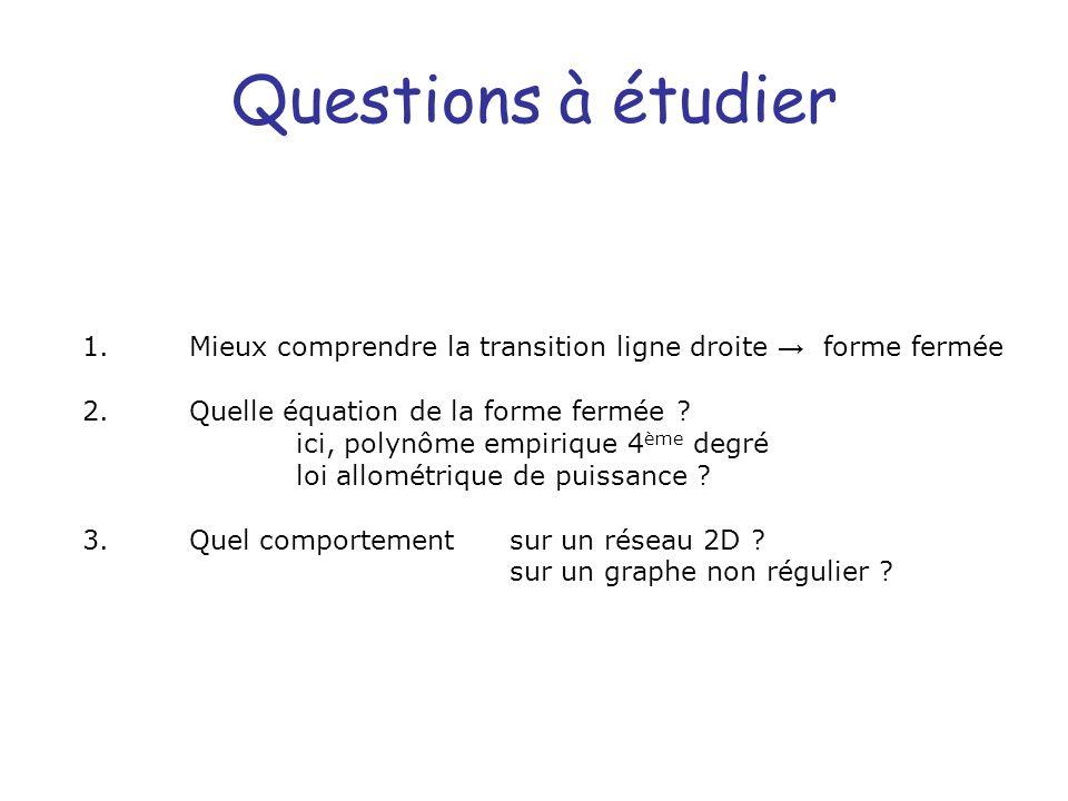 Questions à étudier 1.Mieux comprendre la transition ligne droite forme fermée 2.Quelle équation de la forme fermée ? ici, polynôme empirique 4 ème de