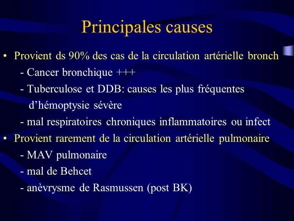 Principales causes Provient ds 90% des cas de la circulation artérielle bronch - Cancer bronchique +++ - Tuberculose et DDB: causes les plus fréquentes dhémoptysie sévère - mal respiratoires chroniques inflammatoires ou infect Provient rarement de la circulation artérielle pulmonaire - MAV pulmonaire - mal de Behcet - anèvrysme de Rasmussen (post BK)