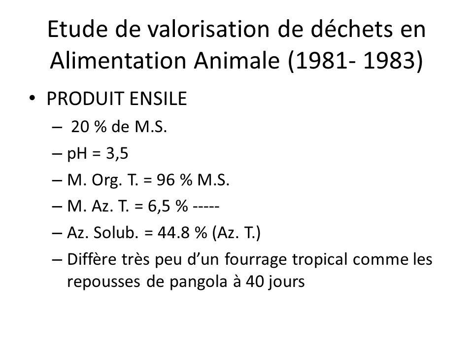 Etude de valorisation de déchets en Alimentation Animale (1981- 1983) PRODUIT ENSILE – 20 % de M.S. – pH = 3,5 – M. Org. T. = 96 % M.S. – M. Az. T. =