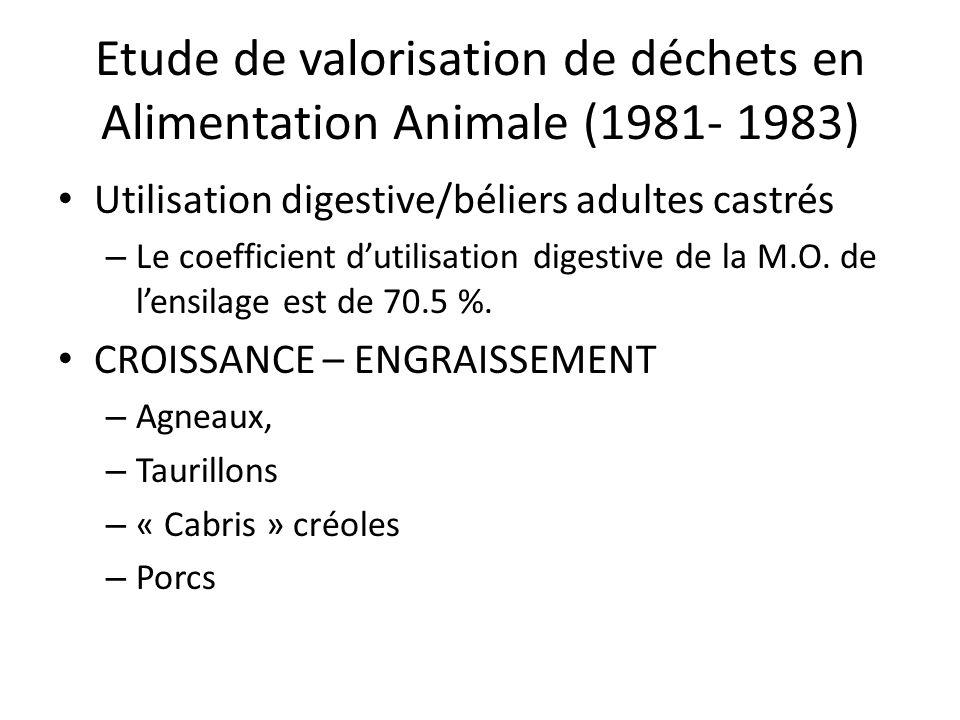 Etude de valorisation de déchets en Alimentation Animale (1981- 1983) Utilisation digestive/béliers adultes castrés – Le coefficient dutilisation dige