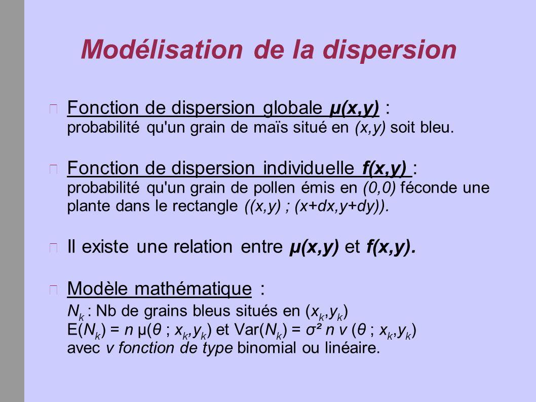 Modélisation de la dispersion Fonction de dispersion globale μ(x,y) : probabilité qu'un grain de maïs situé en (x,y) soit bleu. Fonction de dispersion