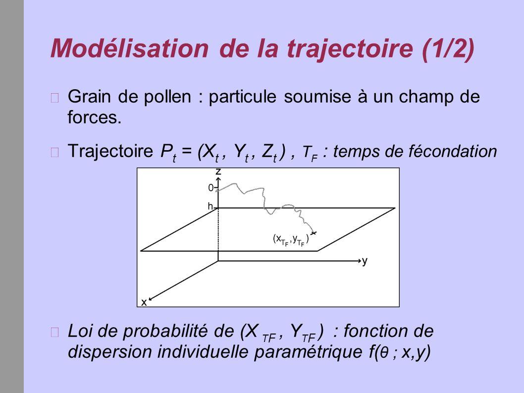 Modélisation de la trajectoire (1/2) Grain de pollen : particule soumise à un champ de forces. Trajectoire P t = (X t, Y t, Z t ), T F : temps de féco