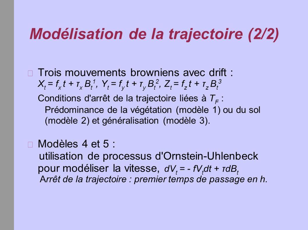 Modélisation de la trajectoire (2/2) Trois mouvements browniens avec drift : X t = f x t + τ x B t 1, Y t = f y t + τ y B t 2, Z t = f z t + τ z B t 3
