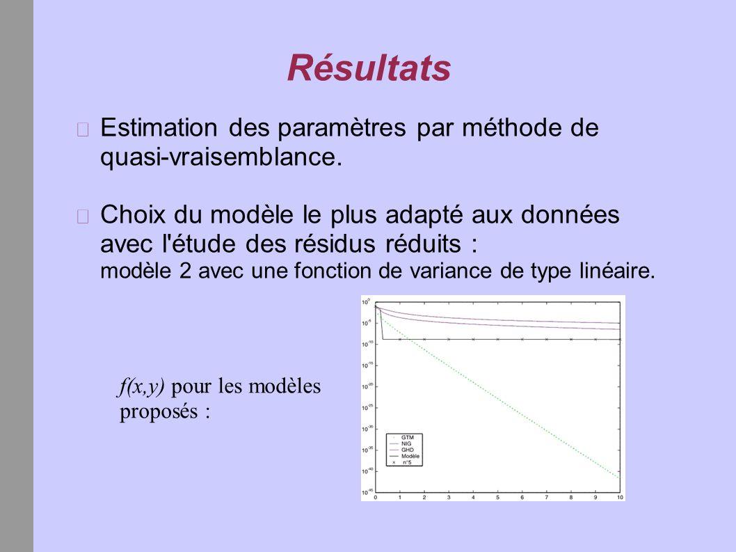 Résultats Estimation des paramètres par méthode de quasi-vraisemblance. Choix du modèle le plus adapté aux données avec l'étude des résidus réduits :