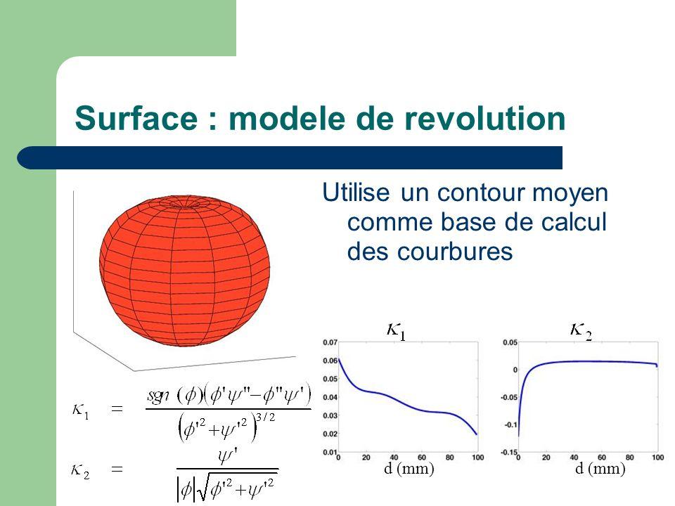 Surface : modele de revolution Utilise un contour moyen comme base de calcul des courbures d (mm)