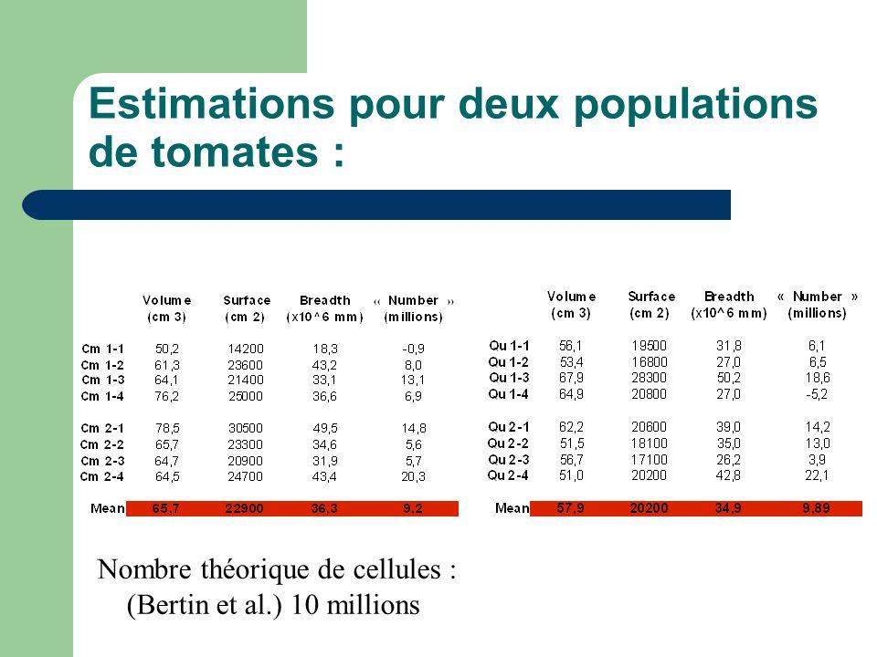 Estimations pour deux populations de tomates : Nombre théorique de cellules : (Bertin et al.) 10 millions