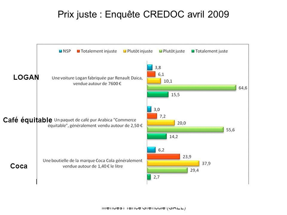 ECOSS 1er mai 2009Michel Hollard Université Pierre Mendès France Grenoble (GAEL) 11 Prix juste : Enquête CREDOC avril 2009 LOGAN Café équitable Coca