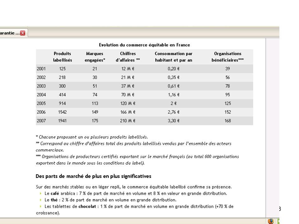 ECOSS 1er mai 2009Michel Hollard Université Pierre Mendès France Grenoble (GAEL) 14 La méthode Questionnaire soumis à 110 consommateurs de bananes dun hypermarché COOP interrogés dans le rayon des produits frais.