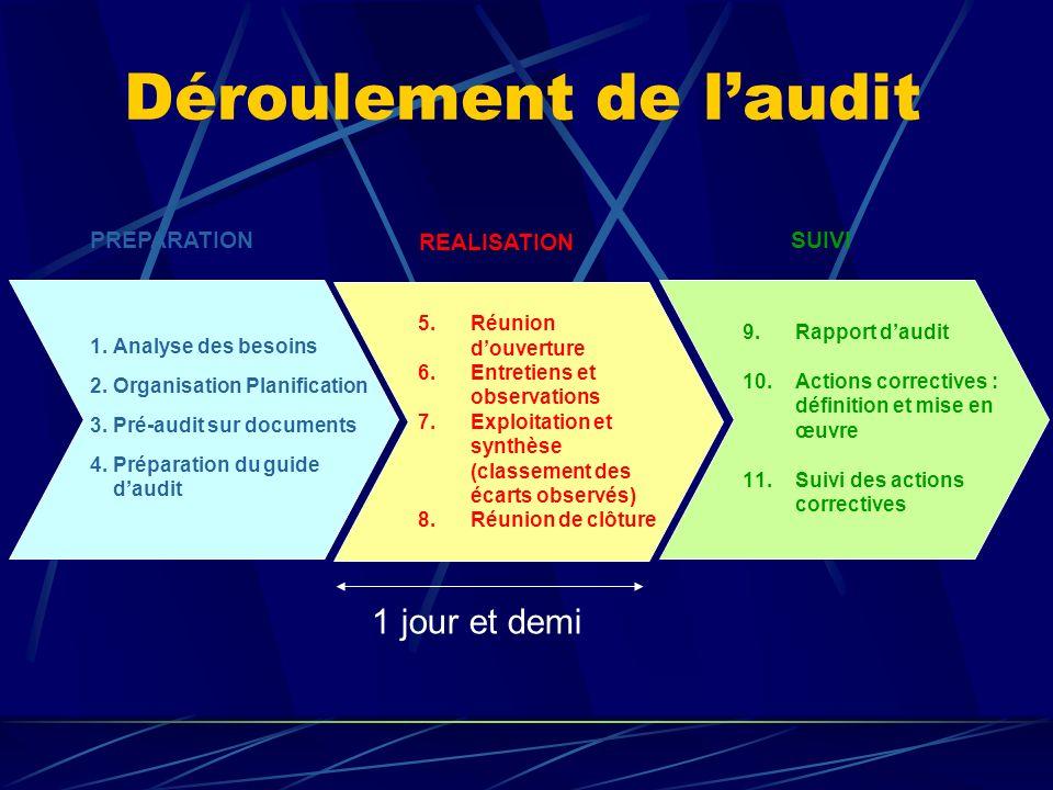 Déroulement de laudit PREPARATION 1.Analyse des besoins 2.Organisation Planification 3.Pré-audit sur documents 4.Préparation du guide daudit REALISATI