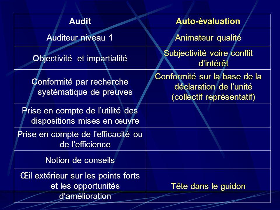 AuditAuto-évaluation Auditeur niveau 1Animateur qualité Objectivité et impartialité Subjectivité voire conflit dintérêt Conformité par recherche systé