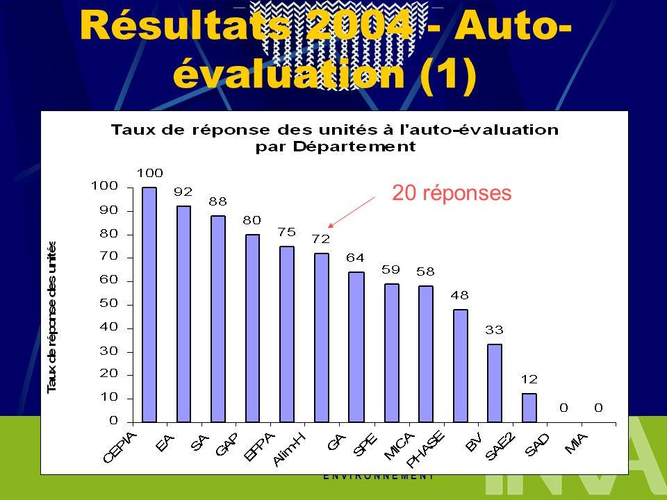 A L I M E N T A T I O N A G R I C U L T U R E E N V I R O N N E M E N T Résultats 2004 - Auto- évaluation (1) 20 réponses