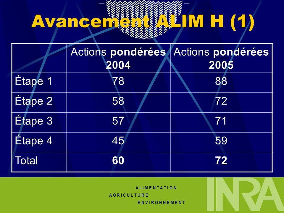 A L I M E N T A T I O N A G R I C U L T U R E E N V I R O N N E M E N T Avancement ALIM H (1) Actions pondérées 2004 Actions pondérées 2005 Étape 1788