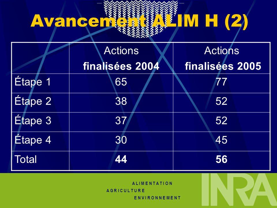 A L I M E N T A T I O N A G R I C U L T U R E E N V I R O N N E M E N T Avancement ALIM H (2) Actions finalisées 2004 Actions finalisées 2005 Étape 16