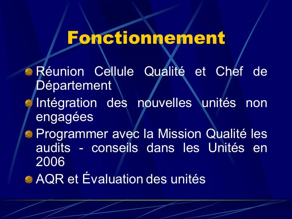 Fonctionnement Réunion Cellule Qualité et Chef de Département Intégration des nouvelles unités non engagées Programmer avec la Mission Qualité les aud