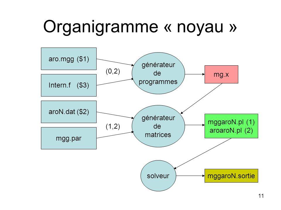 11 Organigramme « noyau » aro.mgg($1) Intern.f($3) aroN.dat($2) générateur de programmes mgg.par mg.x générateur de matrices (1,2) (0,2) mggaroN.pl (1
