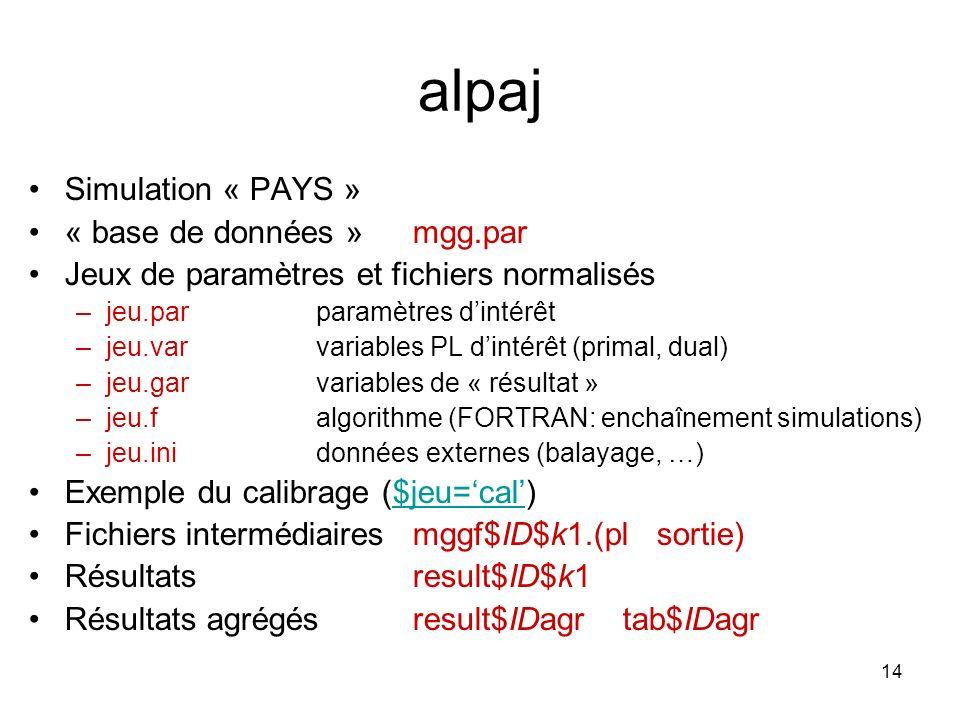 14 alpaj Simulation « PAYS » « base de données » mgg.par Jeux de paramètres et fichiers normalisés –jeu.parparamètres dintérêt –jeu.varvariables PL di
