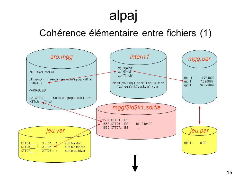 15 alpaj Cohérence élémentaire entre fichiers (1) INTERNAL VALUE … c:P: rjk(j,k) : rendement culture j grp k (t/ha) RJK(J,K) … VARIABLES … c:A: XTT(J)