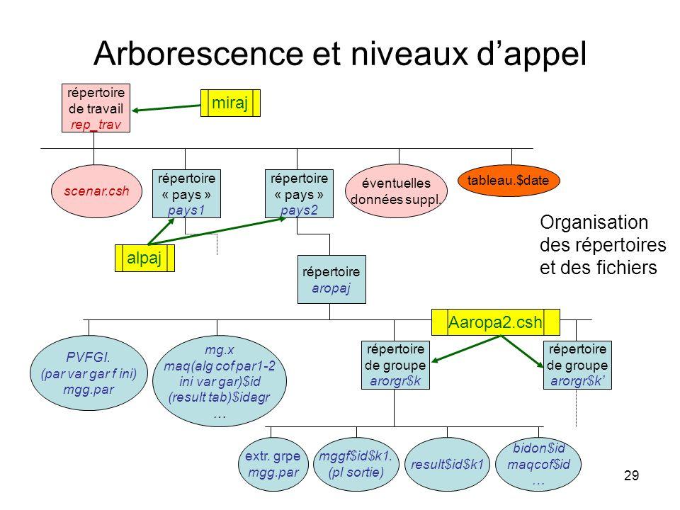 29 Arborescence et niveaux dappel Organisation des répertoires et des fichiers répertoire de travail rep_trav scenar.csh répertoire « pays » pays1 mgg