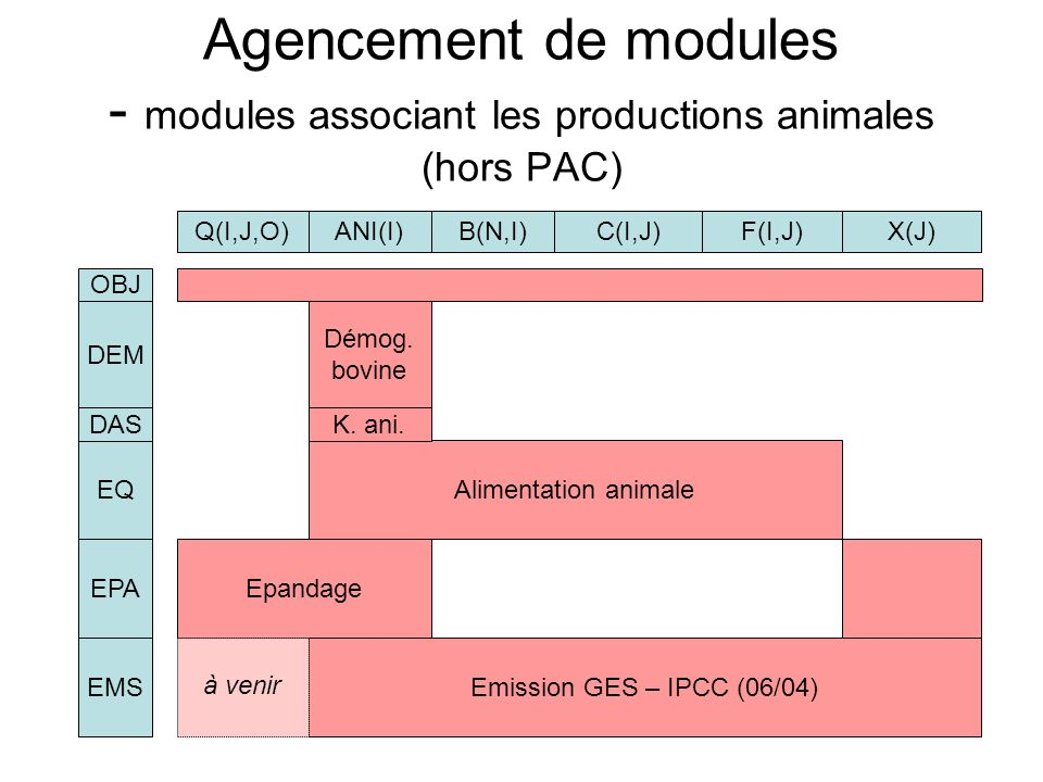 33 Agencement de modules - modules associant les productions animales (hors PAC) ANI(I)B(N,I)C(I,J)F(I,J)X(J)Q(I,J,O) OBJ Démog. bovine DEM Alimentati