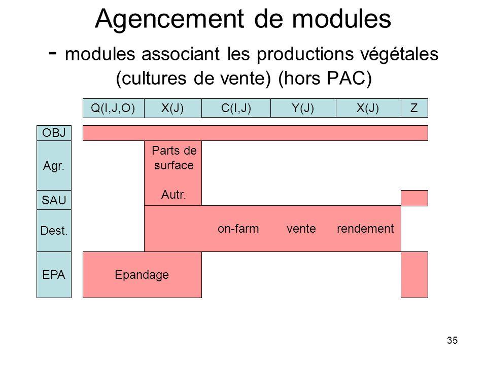 35 Agencement de modules - modules associant les productions végétales (cultures de vente) (hors PAC) X(J) C(I,J)Y(J)X(J) OBJ Agr. on-farm vente rende