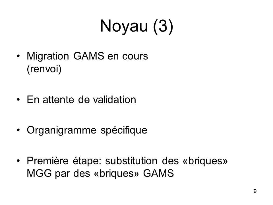 9 Noyau (3) Migration GAMS en cours (renvoi) En attente de validation Organigramme spécifique Première étape: substitution des «briques» MGG par des «