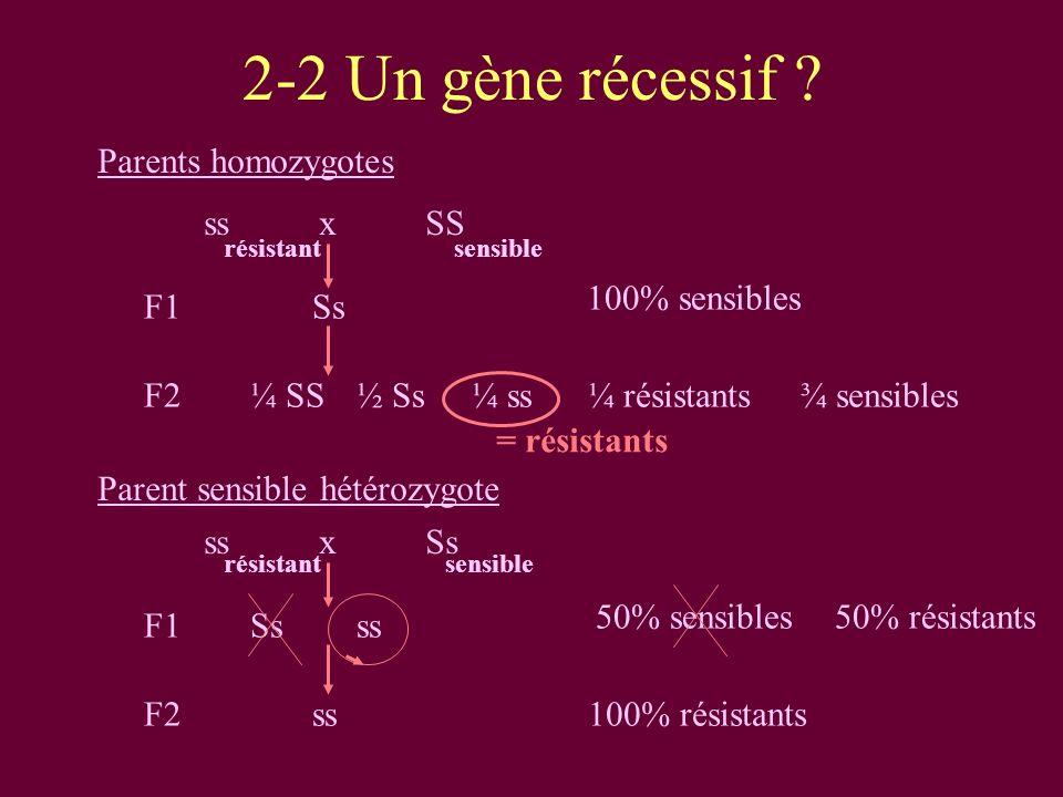 2-2 Un gène récessif .