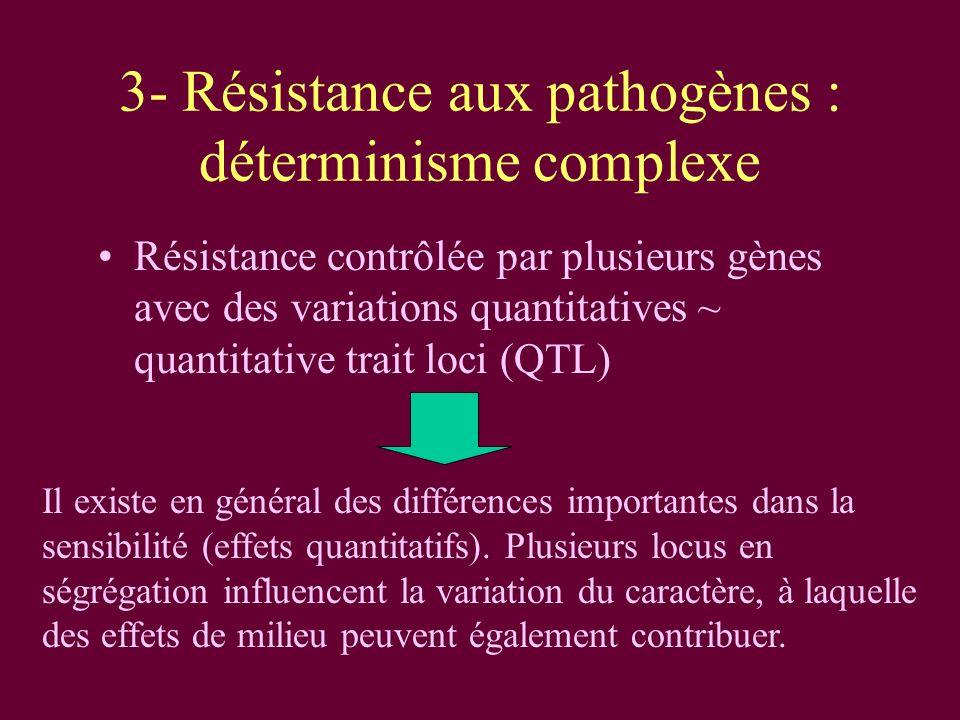 3- Résistance aux pathogènes : déterminisme complexe Résistance contrôlée par plusieurs gènes avec des variations quantitatives ~ quantitative trait loci (QTL) Il existe en général des différences importantes dans la sensibilité (effets quantitatifs).
