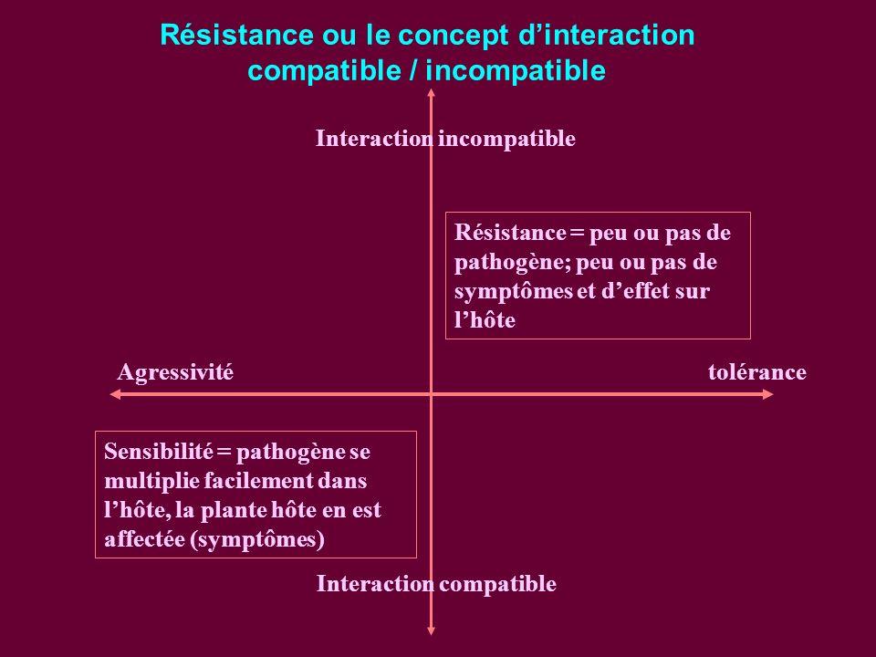 Résistance = peu ou pas de pathogène; peu ou pas de symptômes et deffet sur lhôte Sensibilité = pathogène se multiplie facilement dans lhôte, la plante hôte en est affectée (symptômes) Agressivitétolérance Interaction incompatible Interaction compatible Résistance ou le concept dinteraction compatible / incompatible