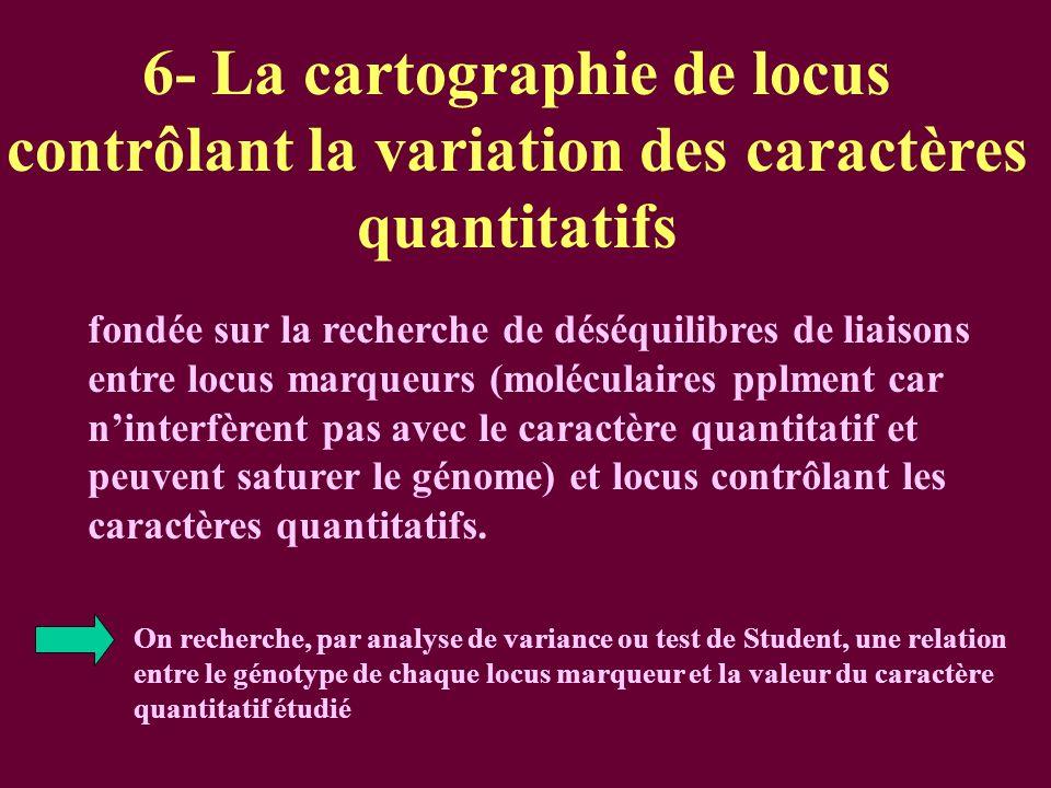 6- La cartographie de locus contrôlant la variation des caractères quantitatifs fondée sur la recherche de déséquilibres de liaisons entre locus marqueurs (moléculaires pplment car ninterfèrent pas avec le caractère quantitatif et peuvent saturer le génome) et locus contrôlant les caractères quantitatifs.