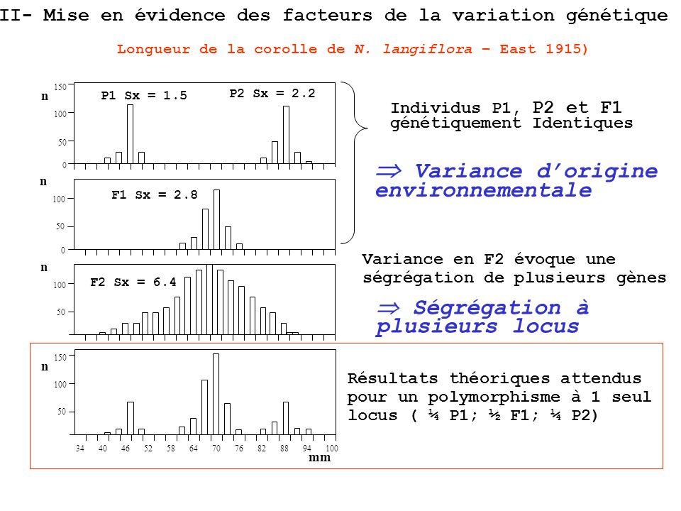 150 100 50 0 n P1 Sx = 1.5 P2 Sx = 2.2 Individus P1, P2 et F1 génétiquement Identiques Variance dorigine environnementale Variance en F2 évoque une sé