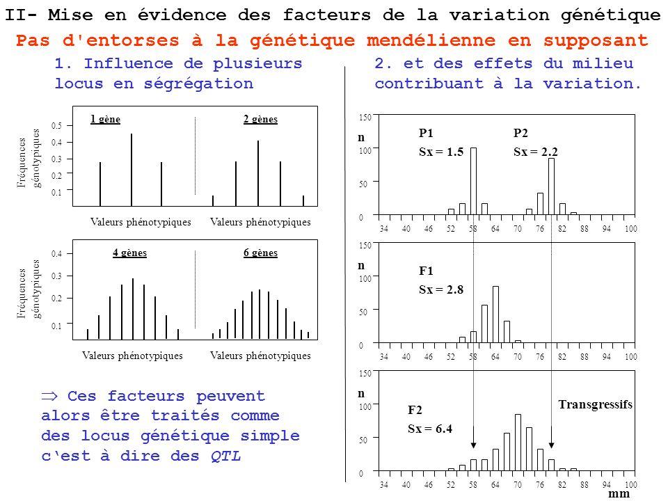 Ces facteurs peuvent alors être traités comme des locus génétique simple cest à dire des QTL 3440465258647076828894100 150 100 50 0 n P1 Sx = 1.5 P2 S