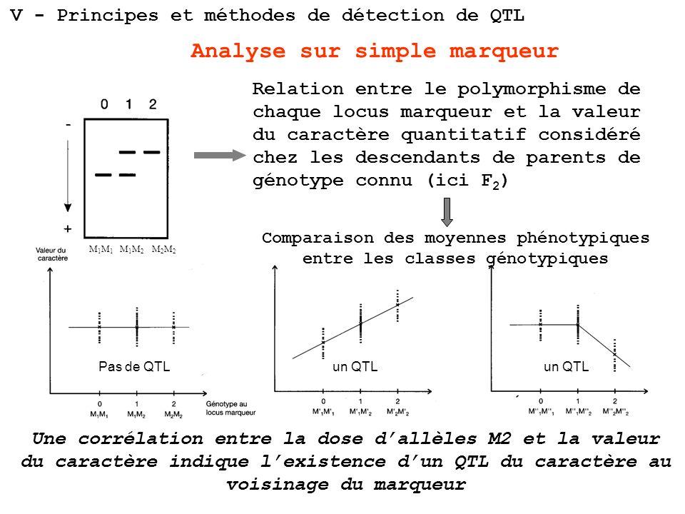 Une corrélation entre la dose dallèles M2 et la valeur du caractère indique lexistence dun QTL du caractère au voisinage du marqueur Analyse sur simpl