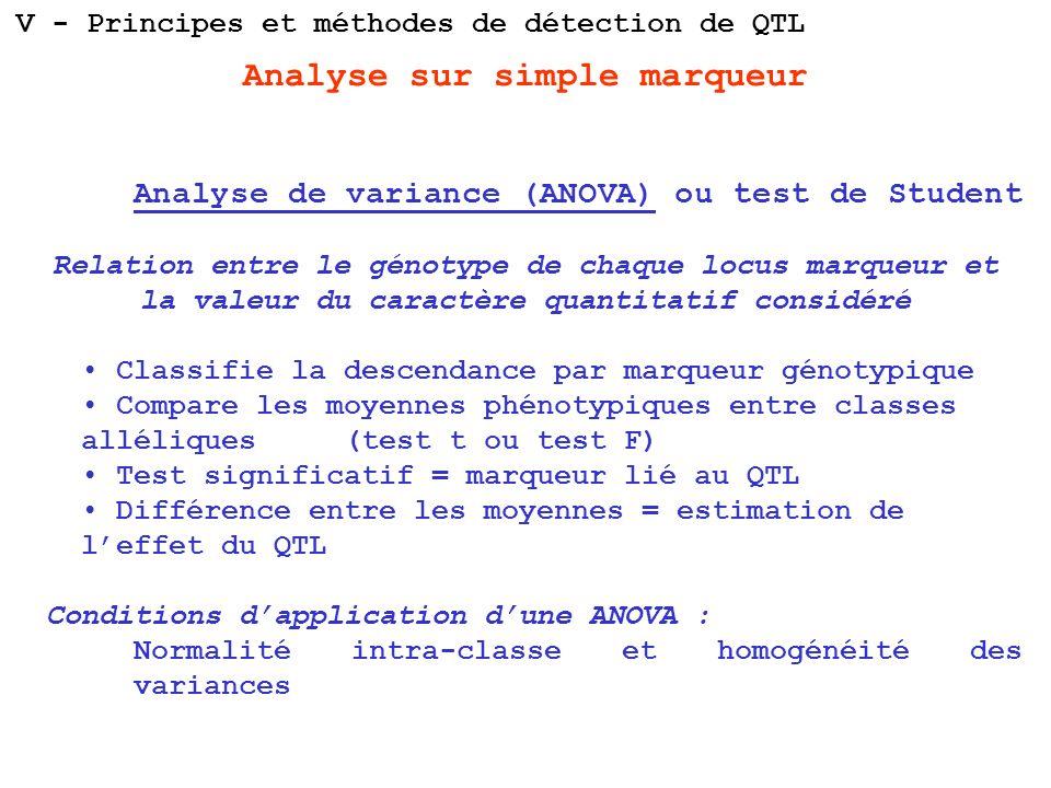 Analyse sur simple marqueur Analyse de variance (ANOVA) ou test de Student Relation entre le génotype de chaque locus marqueur et la valeur du caractè