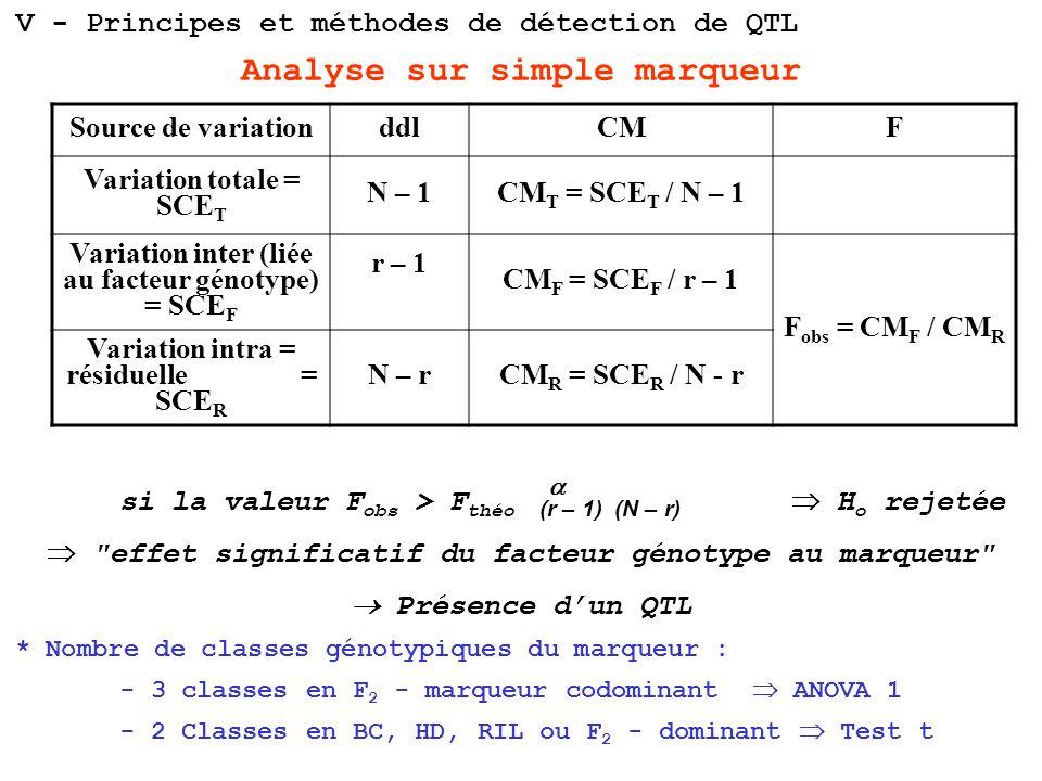 Analyse sur simple marqueur si la valeur F obs > F théo H o rejetée