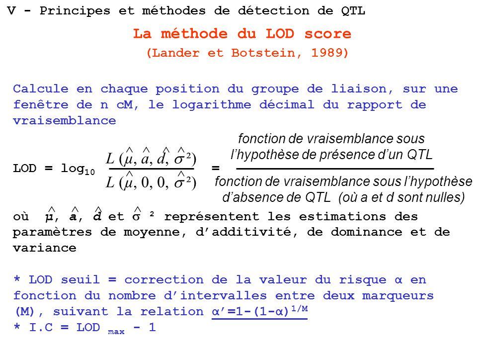 La méthode du LOD score (Lander et Botstein, 1989) Calcule en chaque position du groupe de liaison, sur une fenêtre de n cM, le logarithme décimal du