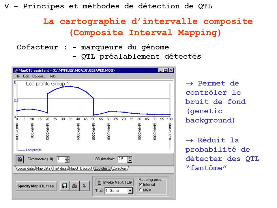 La cartographie dintervalle composite (Composite Interval Mapping) Cofacteur : - marqueurs du génome - QTL préalablement détectés Permet de contrôler