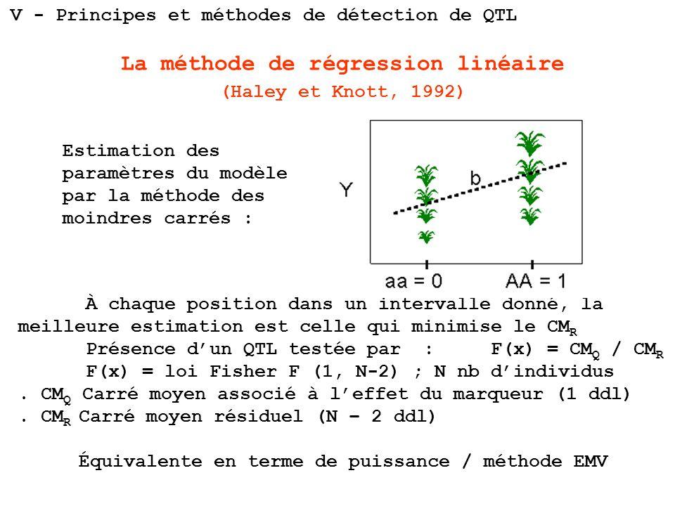 La méthode de régression linéaire (Haley et Knott, 1992) À chaque position dans un intervalle donné, la meilleure estimation est celle qui minimise le