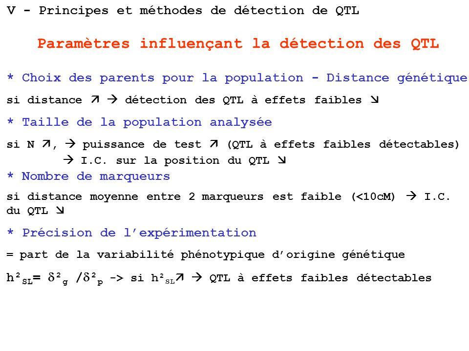 Paramètres influençant la détection des QTL * Choix des parents pour la population - Distance génétique si distance détection des QTL à effets faibles