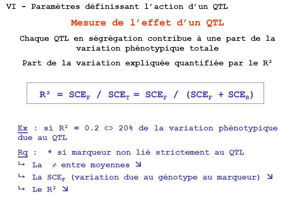 Mesure de leffet dun QTL Chaque QTL en ségrégation contribue à une part de la variation phénotypique totale Part de la variation expliquée quantifiée