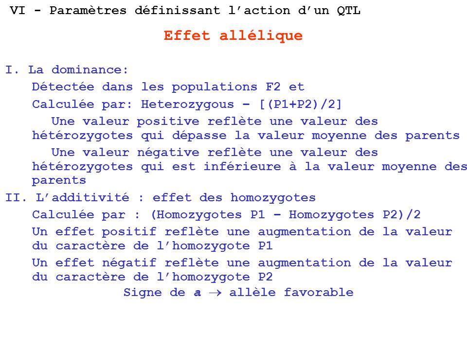 Effet allélique I. La dominance: Détectée dans les populations F2 et Calculée par: Heterozygous – [(P1+P2)/2] Une valeur positive reflète une valeur d